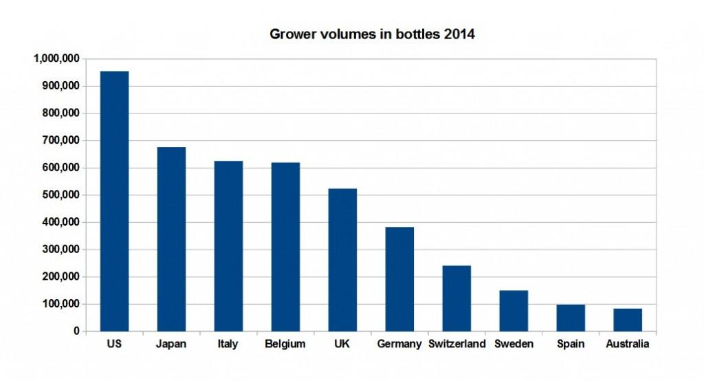 grower-volumes