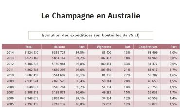 Champagne 2014 Export Statistics Analysis – focusing on Australia and growers